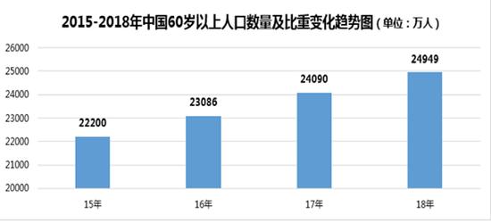 注:60岁以上人口数量来源:国家统计局