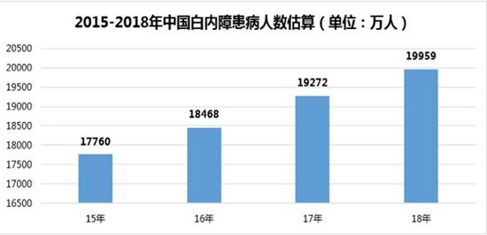 注:据中华医学会眼科学分会统计,我国60岁以上人群白内障发病率约为80%