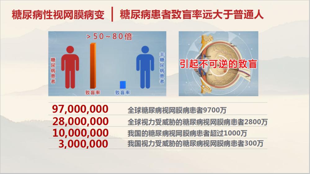 PPT内容精选(二):糖尿病患者致盲率远大于普通人